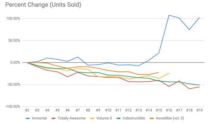 Immortal Hulk Sales - Hulk Percent Change