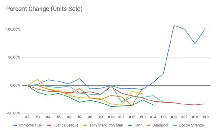 Immortal Hulk Sales - Percent Change Cohort