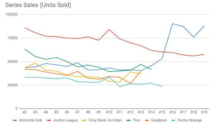 Immortal Hulk Sales - Unit Sales Cohort
