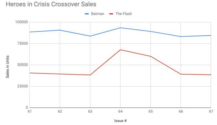 Superhero Event Sales - Heroes in Crisis