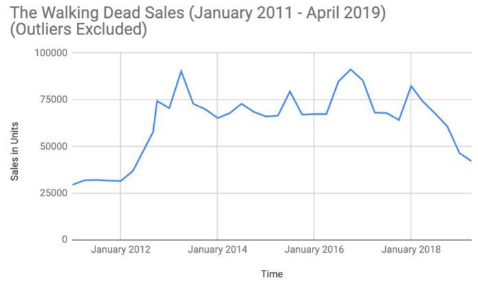 the-walking-dead-sales--long-term-edited