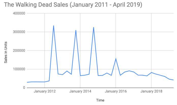 the-walking-dead-sales--long-term-unedit