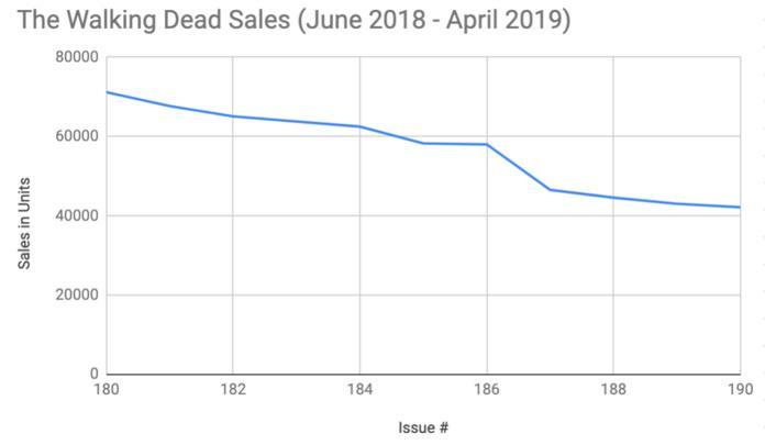 the-walking-dead-sales-recent-1177125.jp