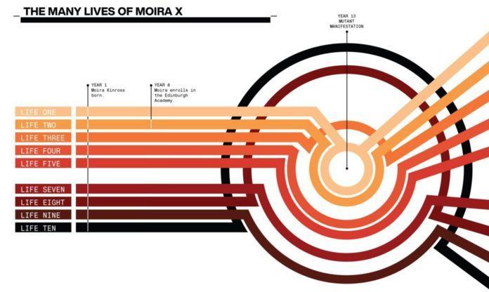 Graphics Comics Hickman - Moira X