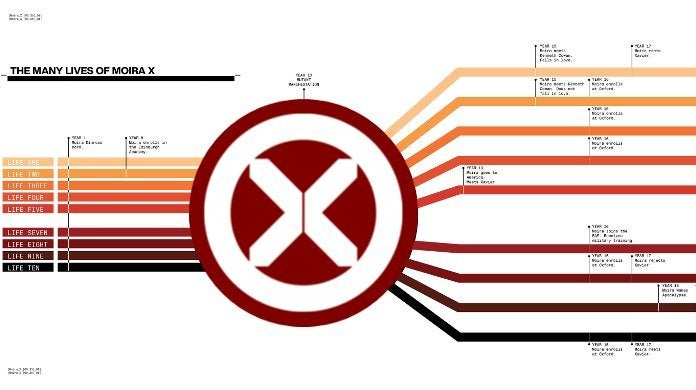 House Powers of X Timeliens Charts Explained Jonathan Hickman