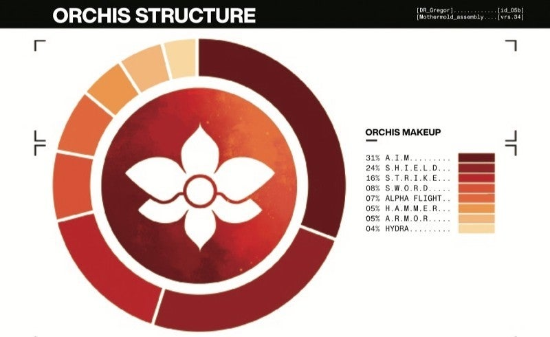X-Men House of X Orchis Structure Chart
