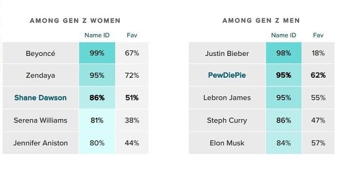 PewDiePie Gen Z Survey