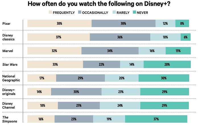 Disney-Plus-Poll-THR-2