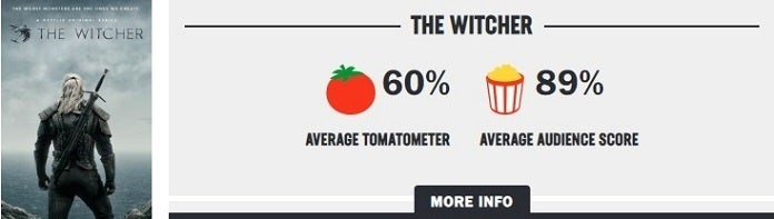 Netflix The Witcher Rotten Tomatoes