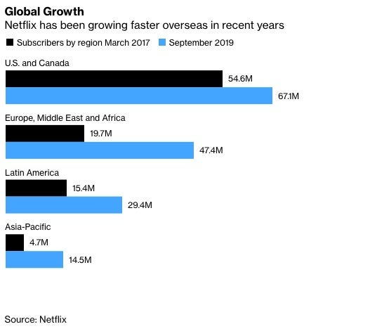 Netflix US and International Global Growth Rates