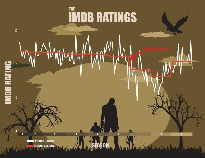 Walking Dead IMDb Ratings Broadband Choices