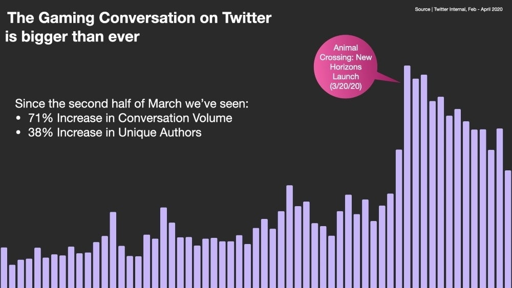 twitter april insights gaming