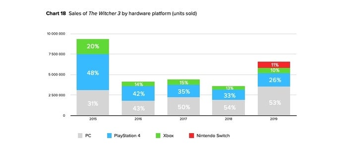 Witcher-3-Sales-Platform-Chart
