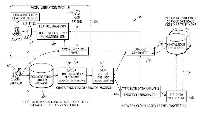 Sony Chatbot Patent