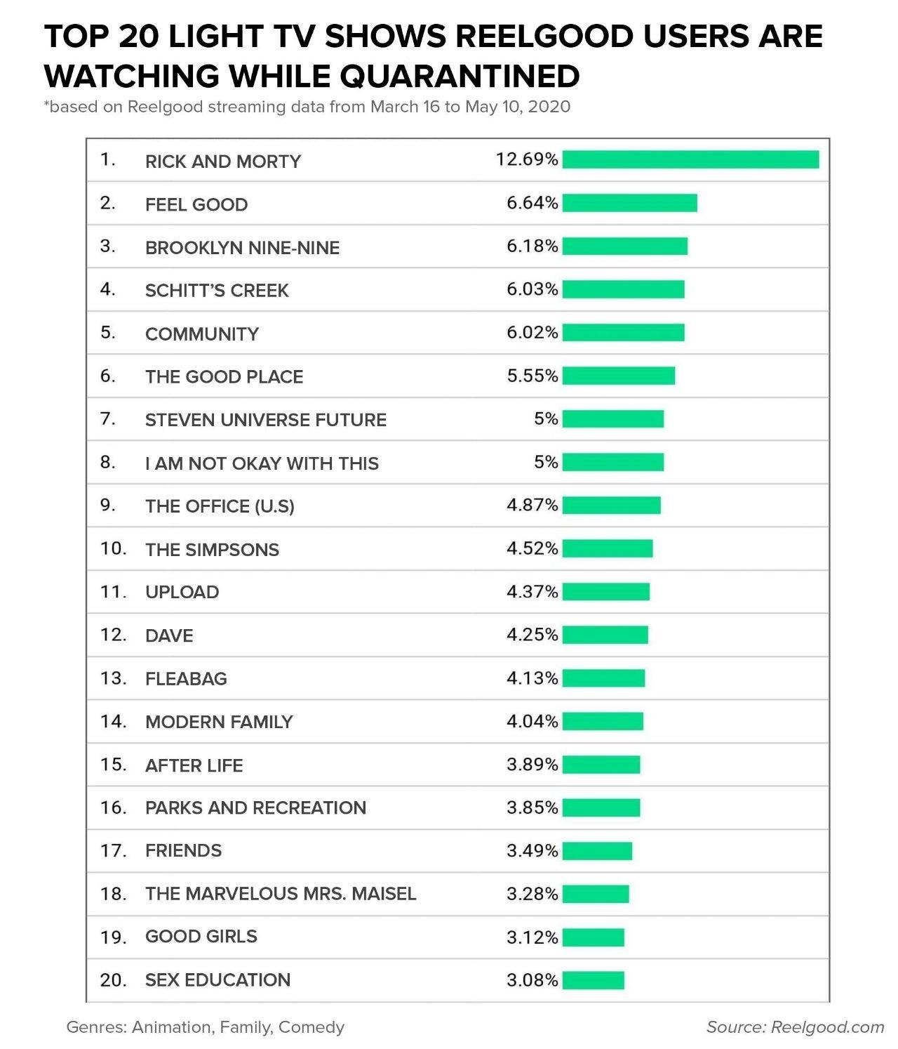 Top_20_Light_TV_Shows
