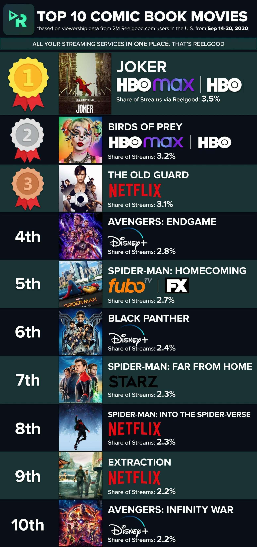 Top_10_Comic_Book_Movies_-_Week_of_Sep_14_2020