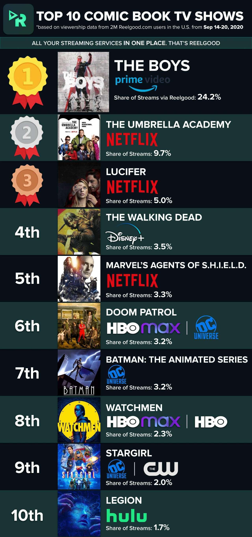 Top_10_Comic_Book_TV_Shows_-_Week_of_Sep_14_2020
