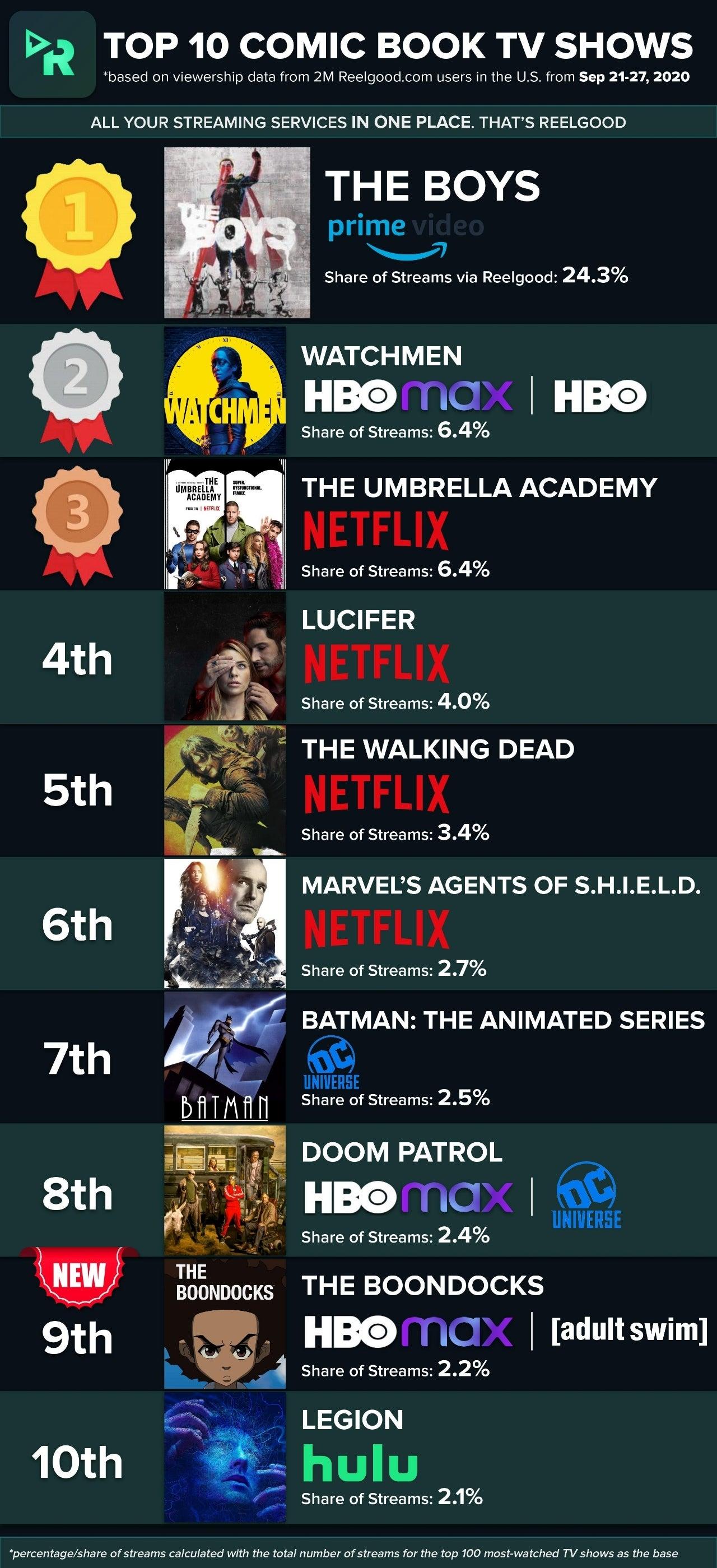 Top_10_Comic_Book_TV_Shows_-_Week_of_Sep_21_2020