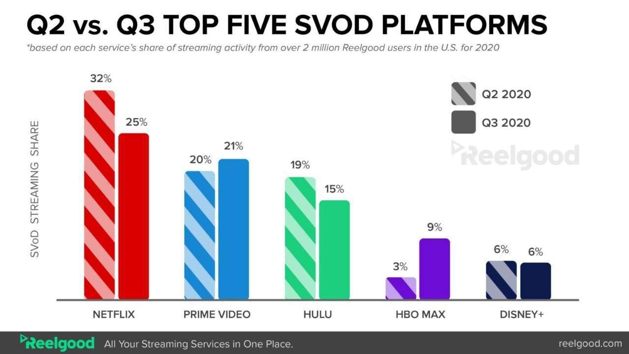 Q2-vs.-Q3-Top-Five-SVoD-Platforms-scaled