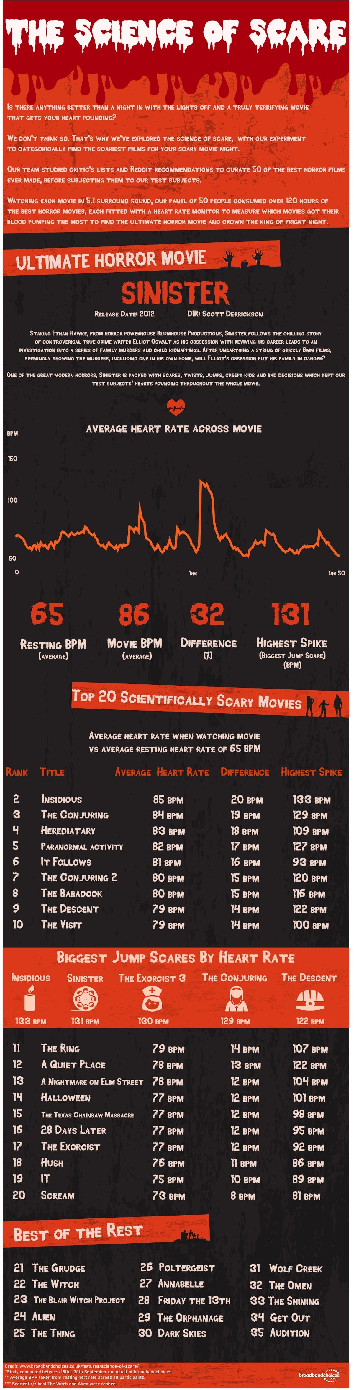 Science of Scare Final Results Sinister Scaries Movie Ever