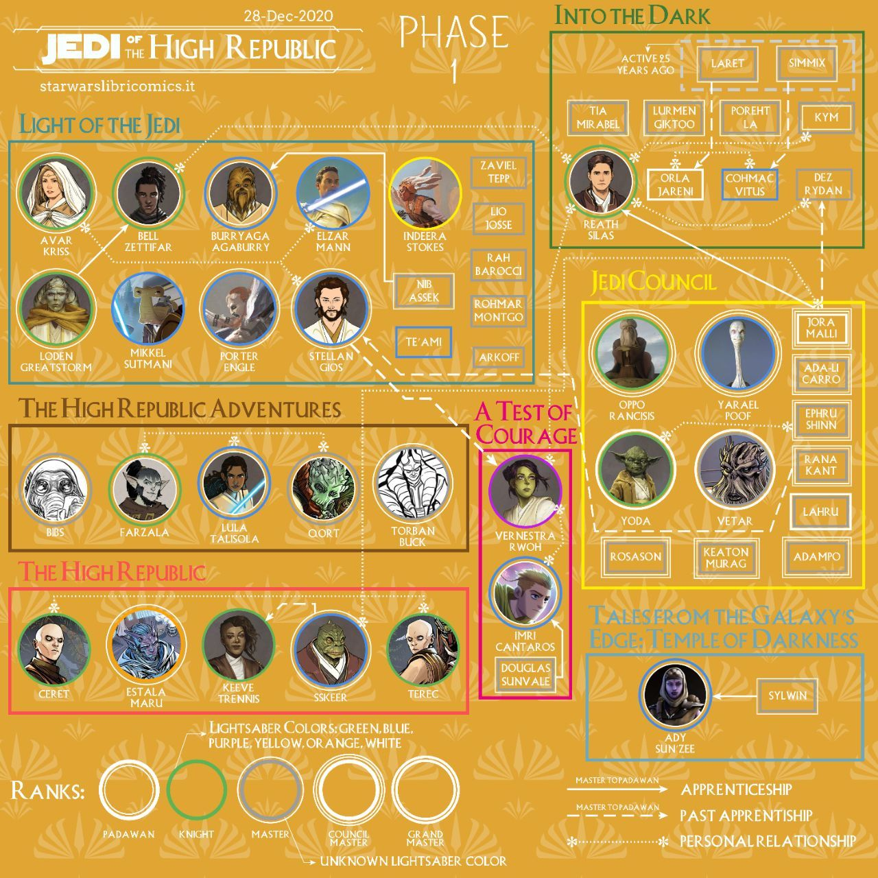 Star Wars: The High Republic's New Jedi Characters Explained in New Infographic