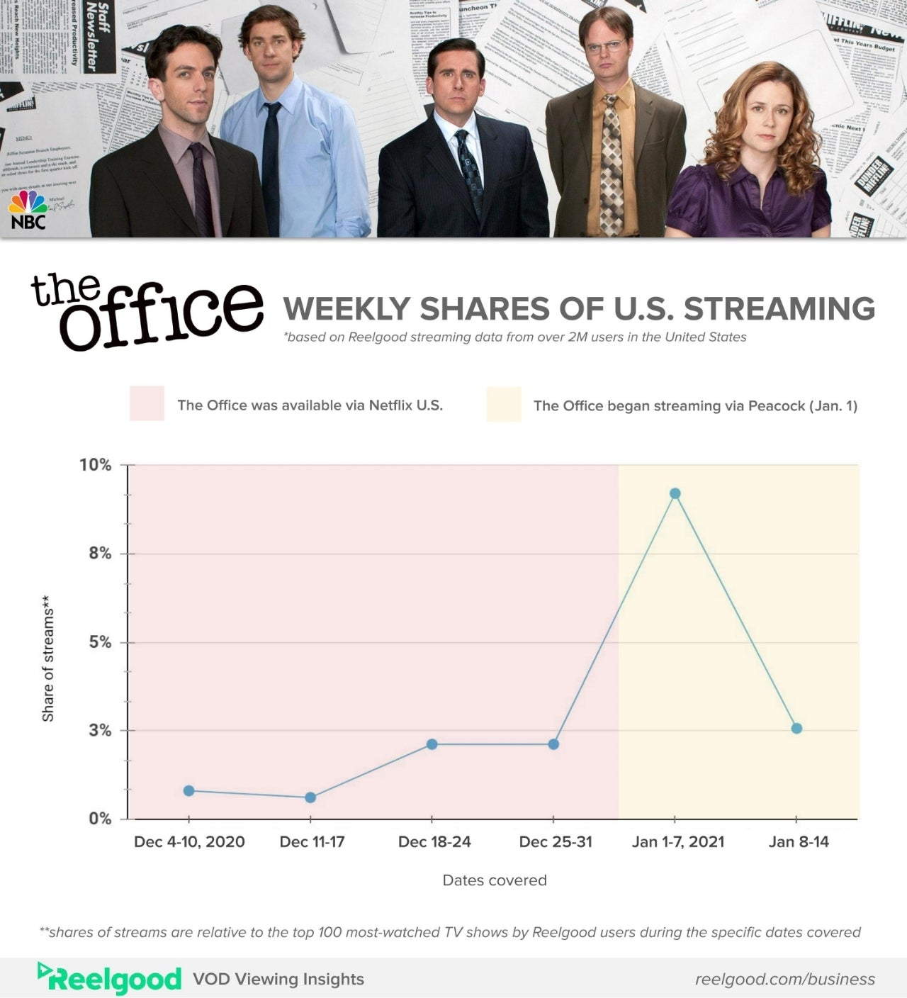 The_Office_Streaming-Viewing_Stats_after_Leaving_N