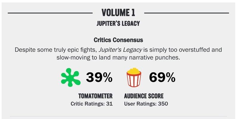 jupiter's legacy rotten tomatoes score
