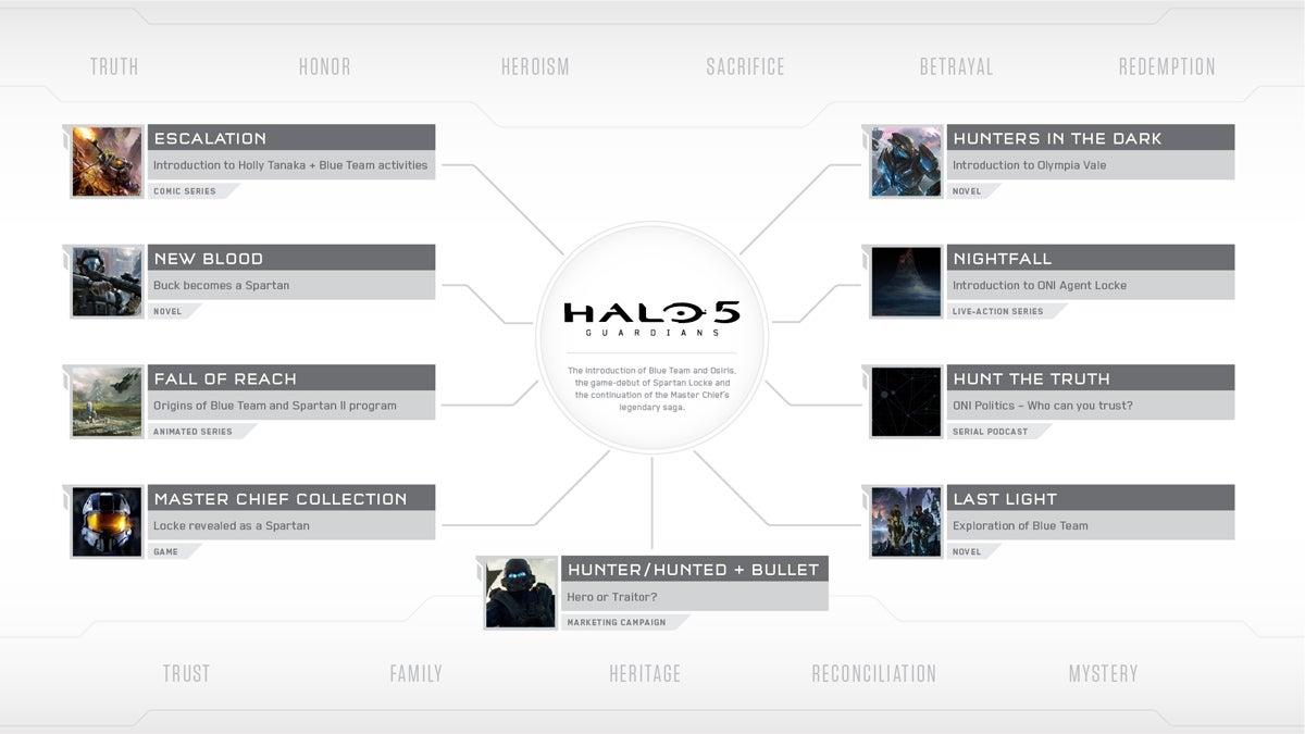sdcc-halo-5-transmedia-infographic
